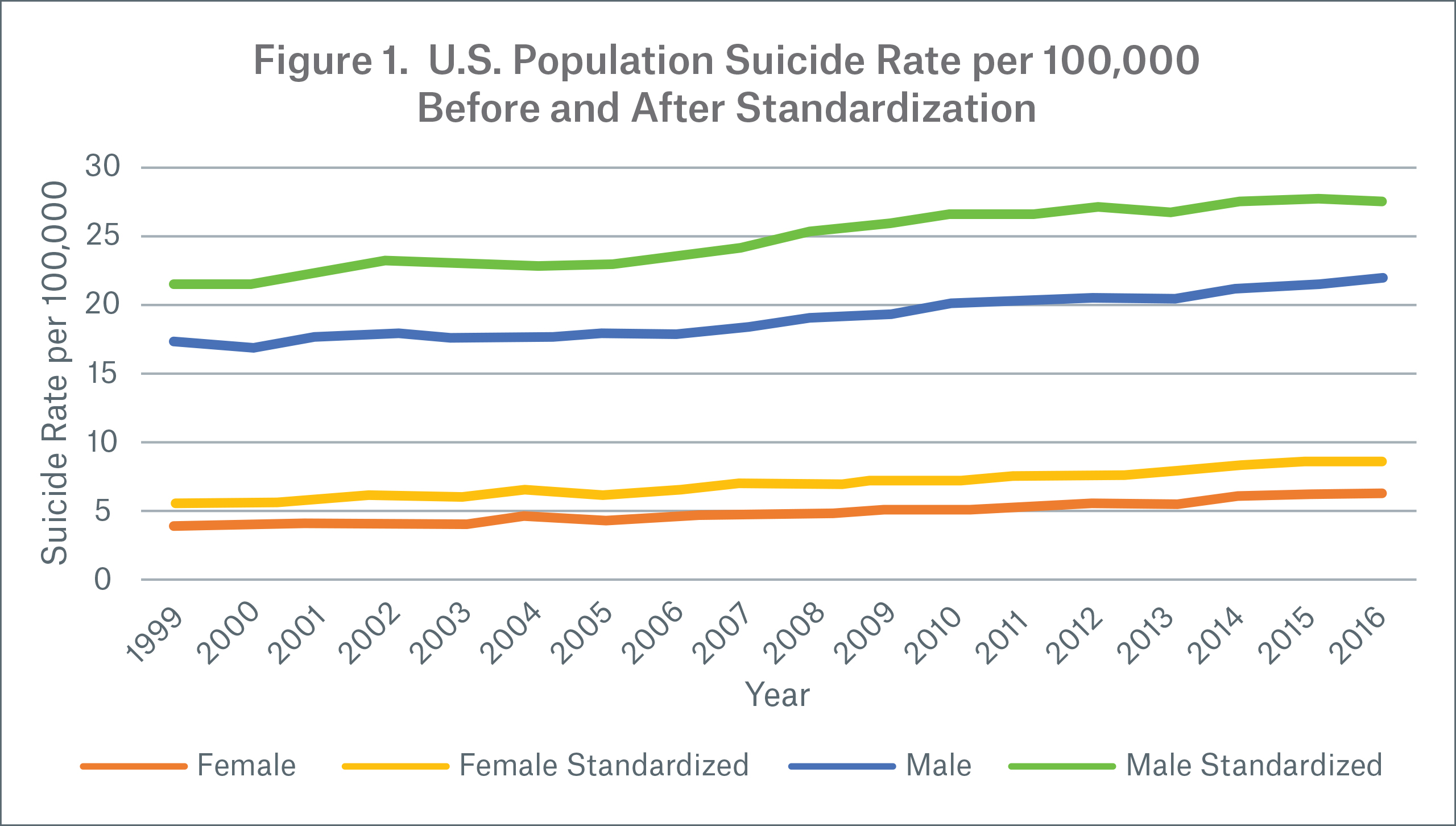 Figure 1 Image US Population Suicide Rate per 100,.000 Before and After Standardization