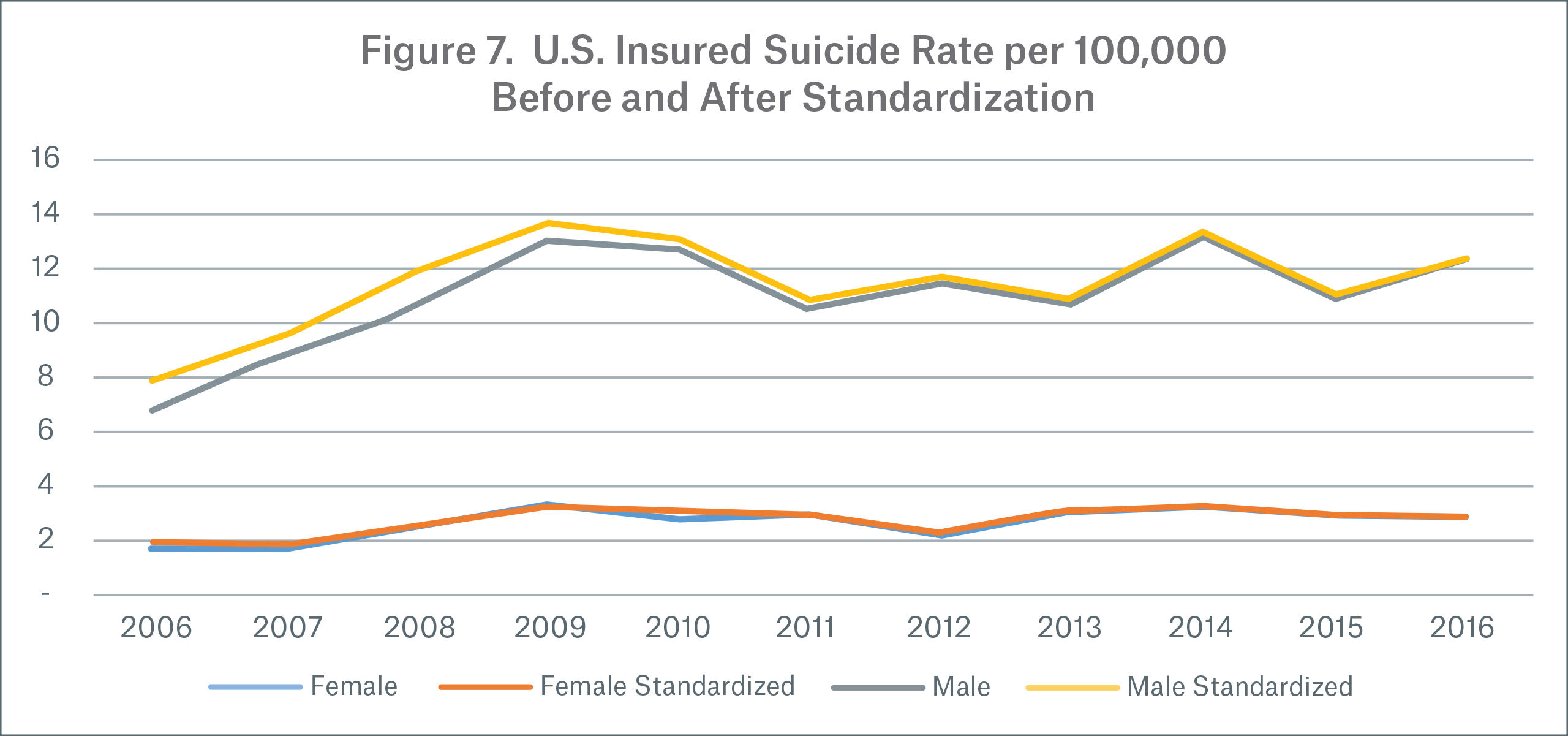 Figure 7 U.S. Insured Suicide Rate per 100,000 Before and After Standardization