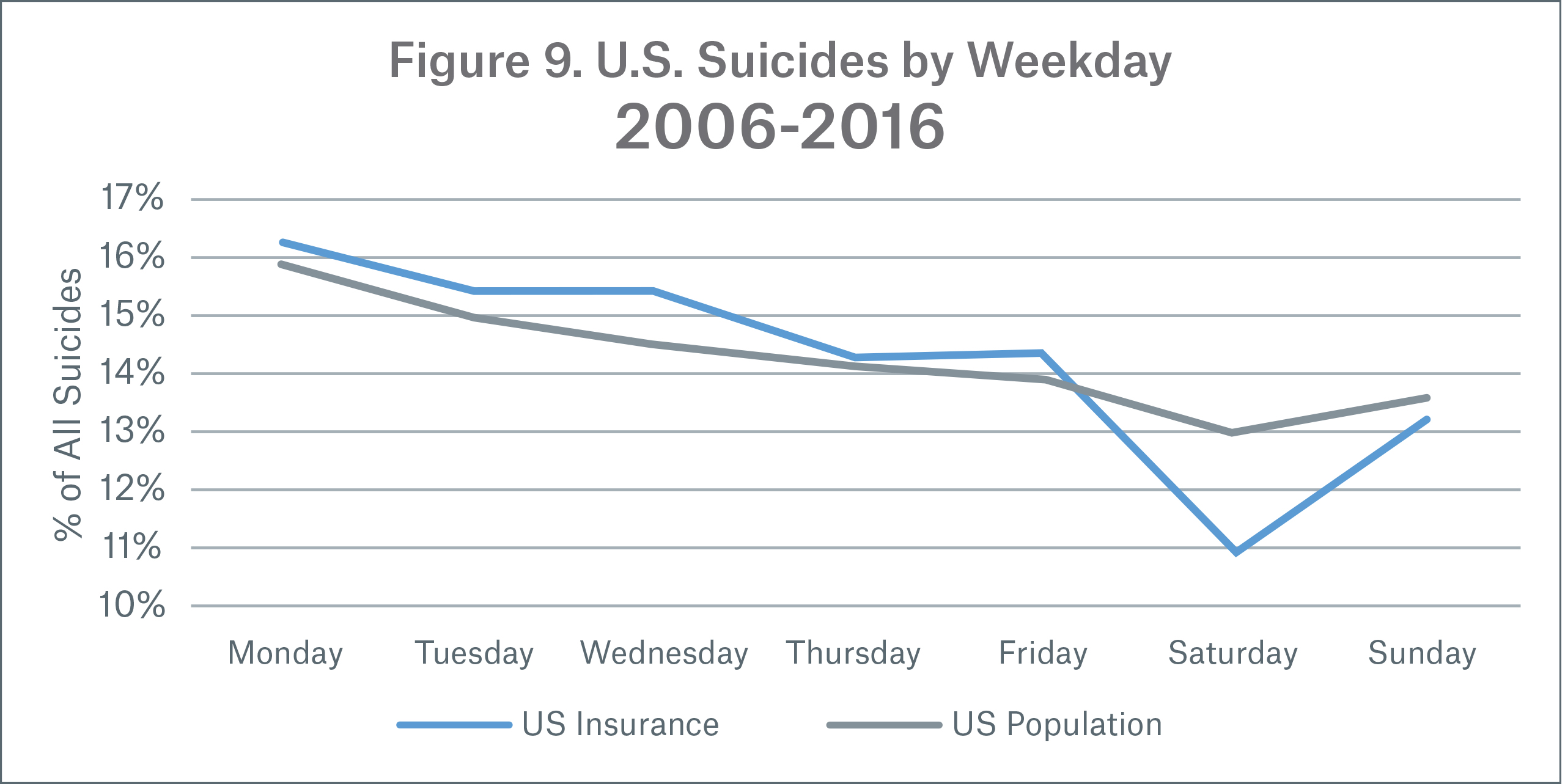 Figure 9 Image U.S. Suicides by Weekday
