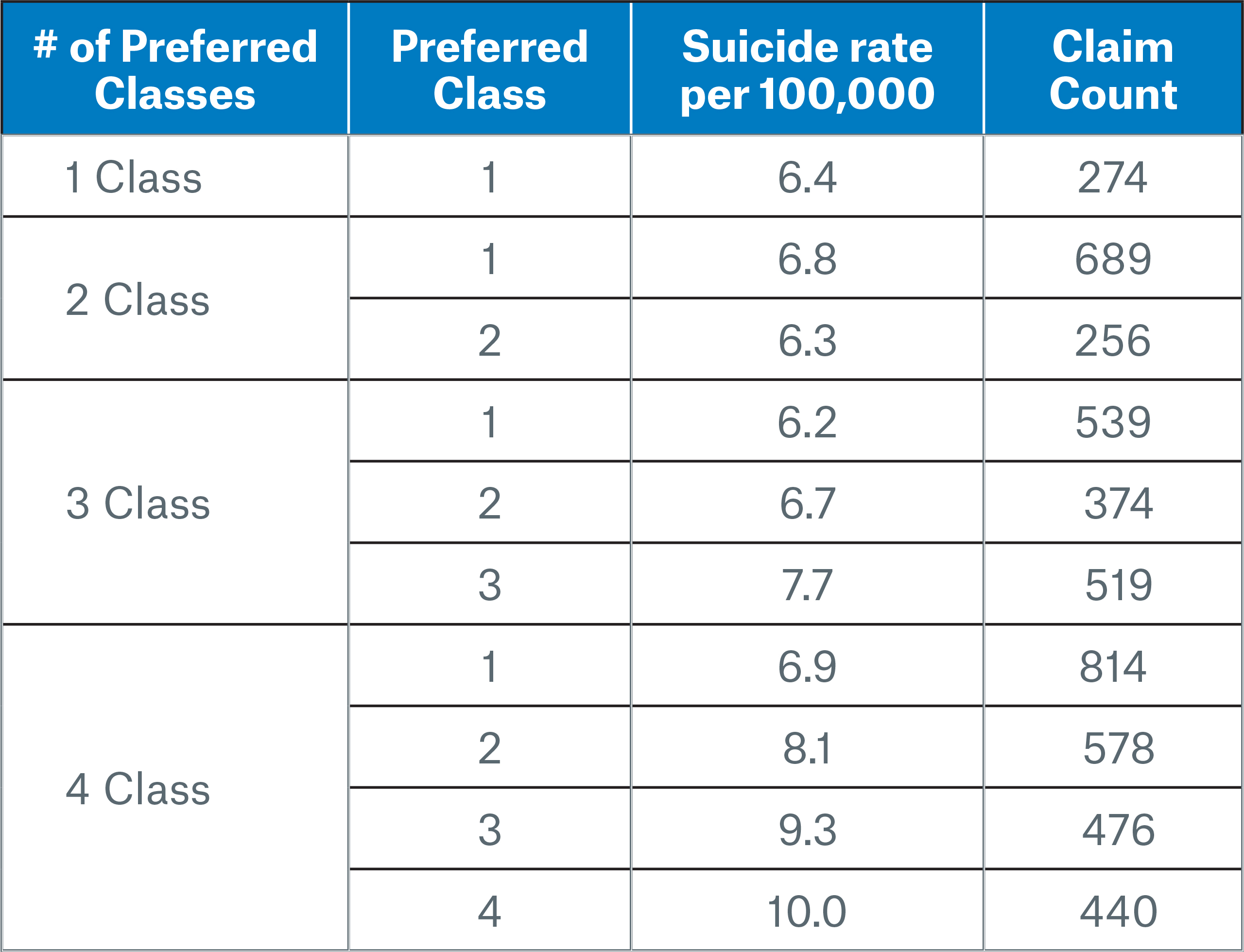 Table 2 Image Preferred class-suicide rate-claim count