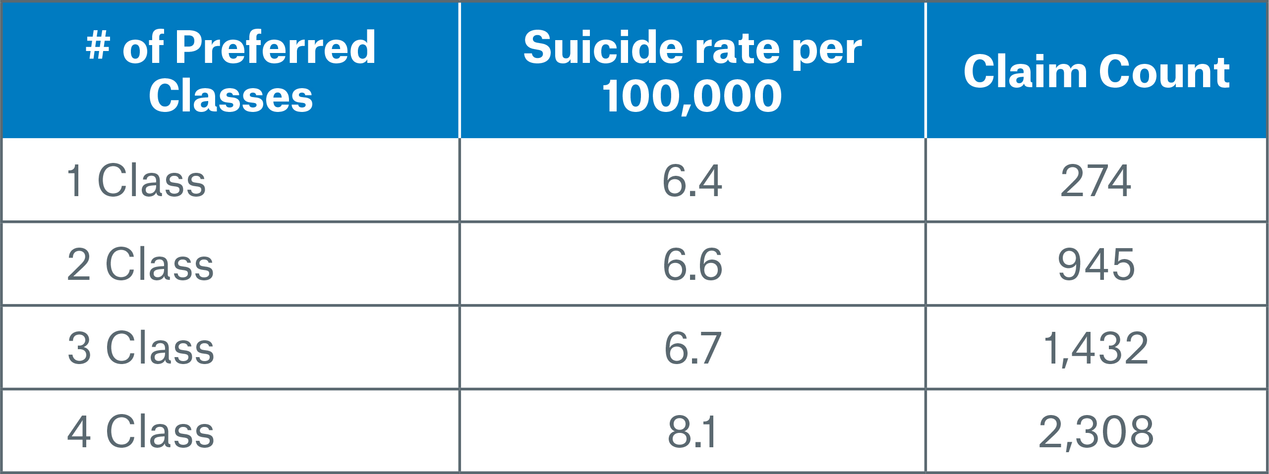 Title 3 Image Number of Preferred Classes Suicide Rate-Claim Count