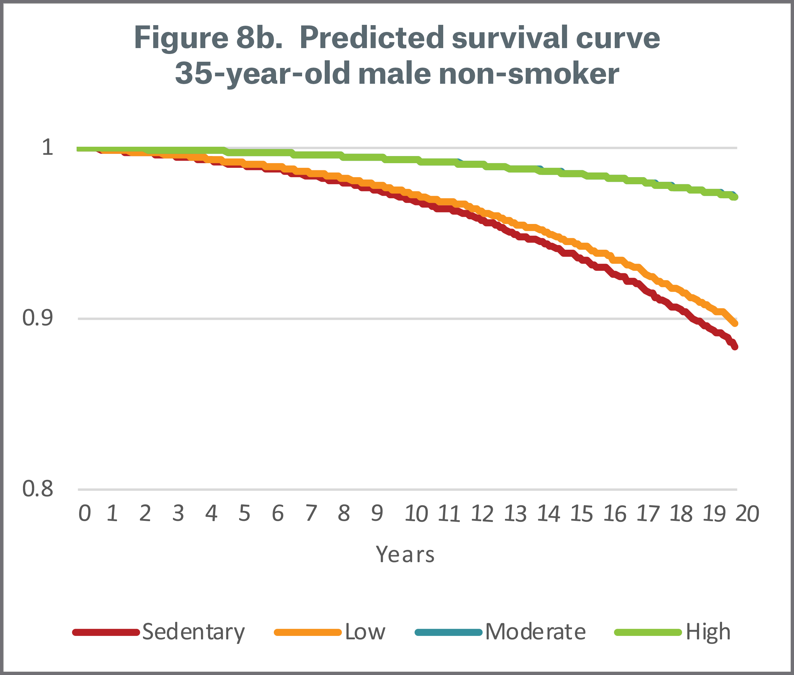 Figure 8b Predicted Survival Curve 35 year old Male non-smoker