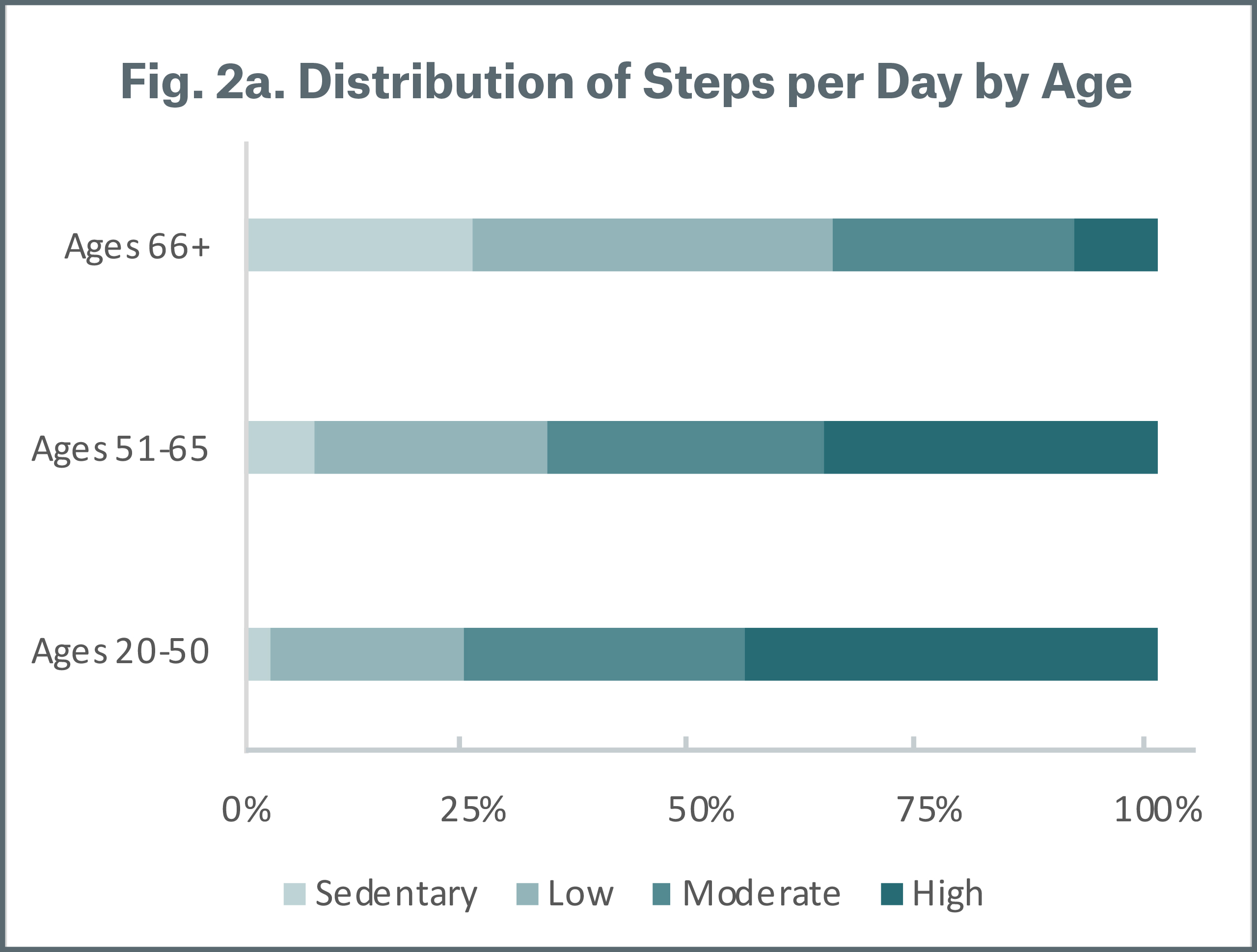 Figure 2a Distribution of Steps per Day by Age