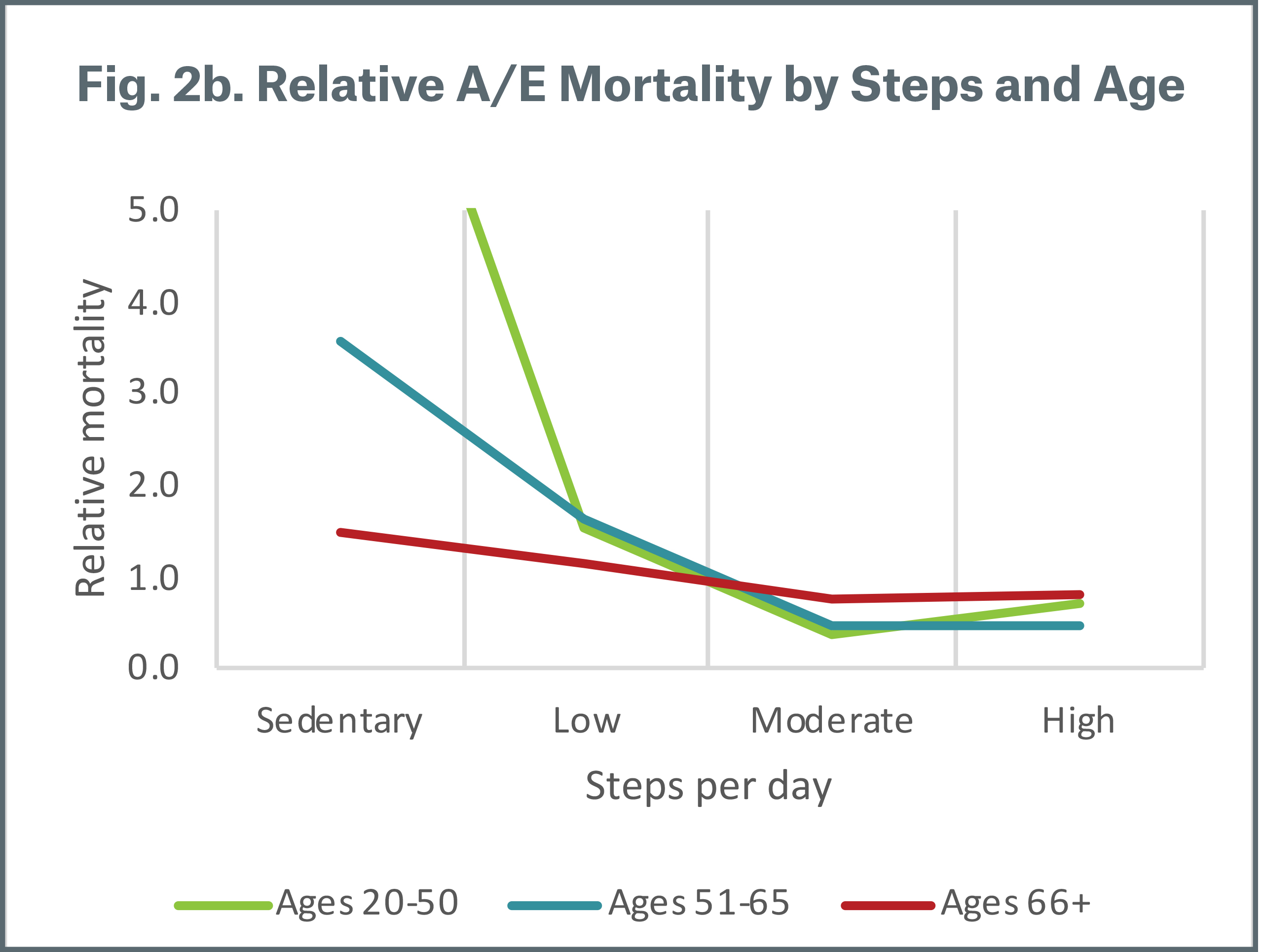 Figure 2b Relative A/E Mortality by Steps and Age
