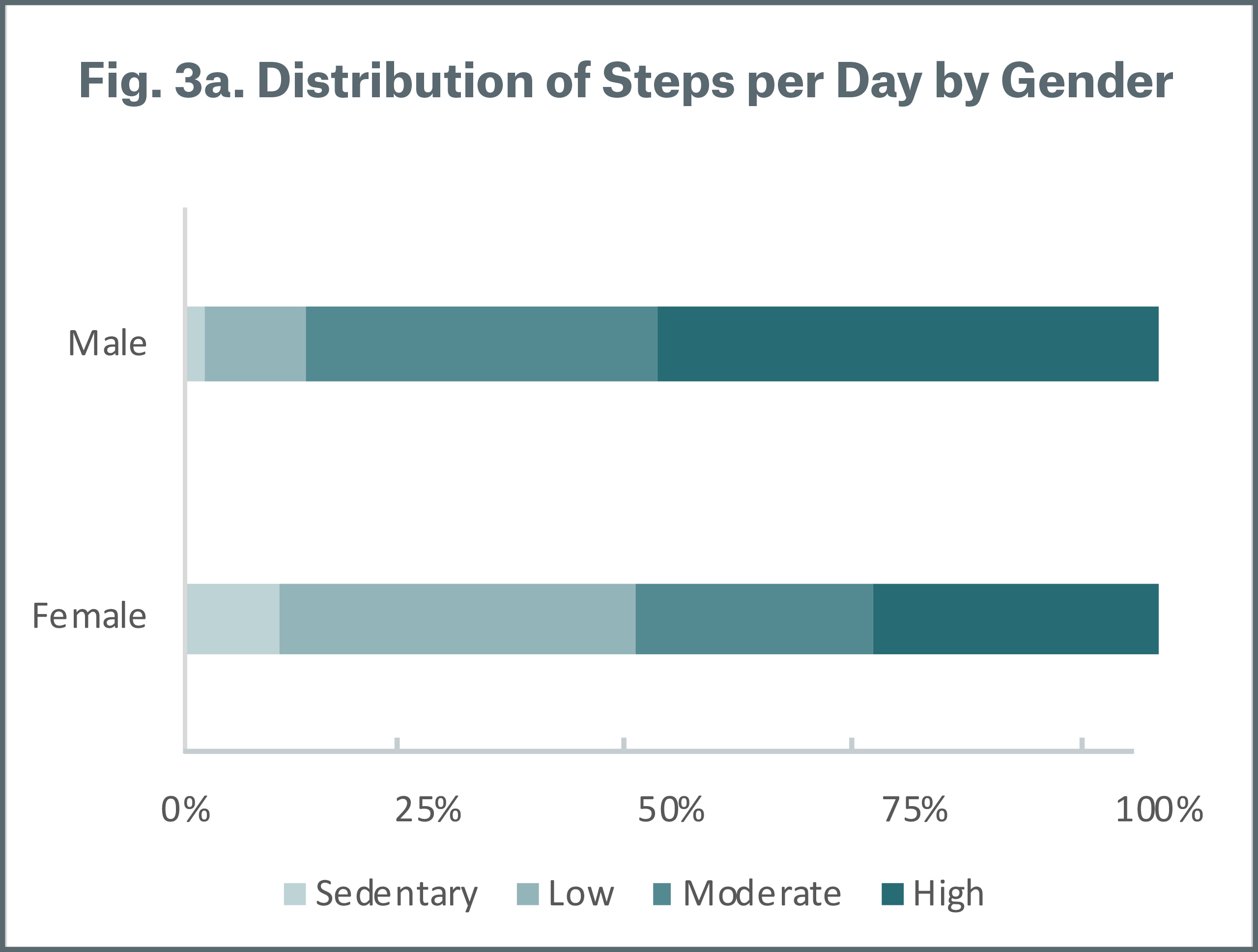 Figure 3a Distribution of Steps per Day by Gender