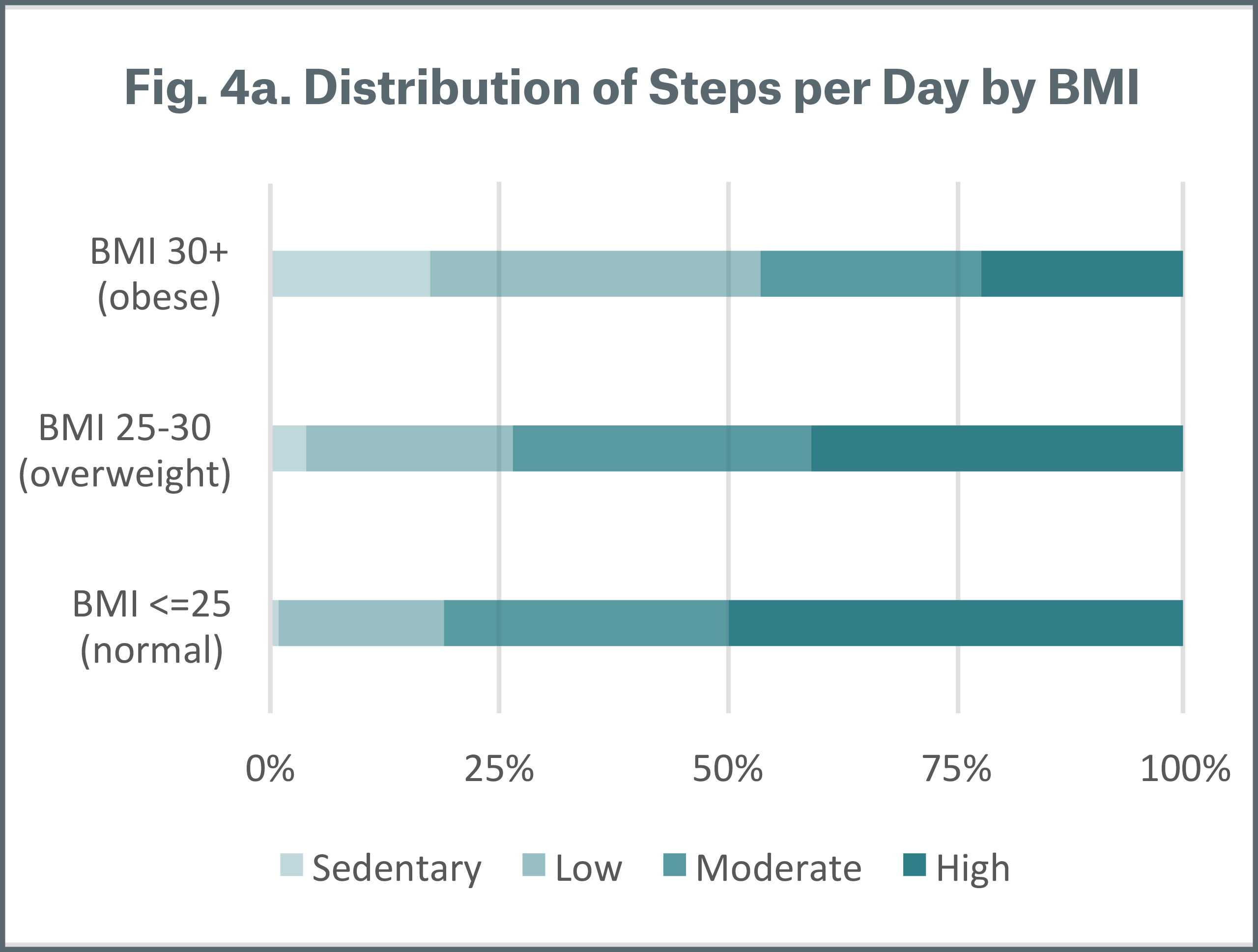 Figure 4a Distributions of Steps per Day by BMI