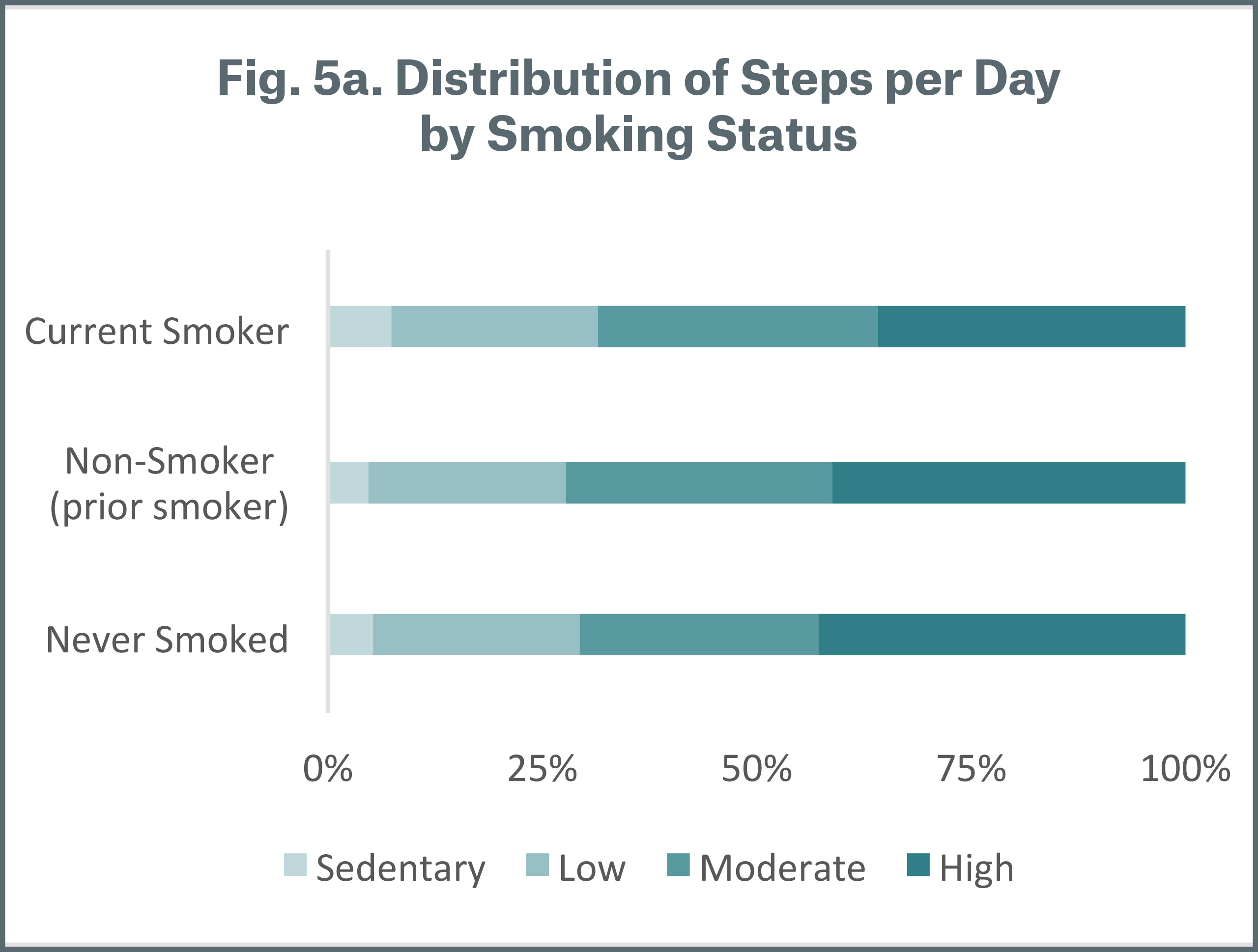 Figure 5a Distributions of Steps per Day by B Smoking Status