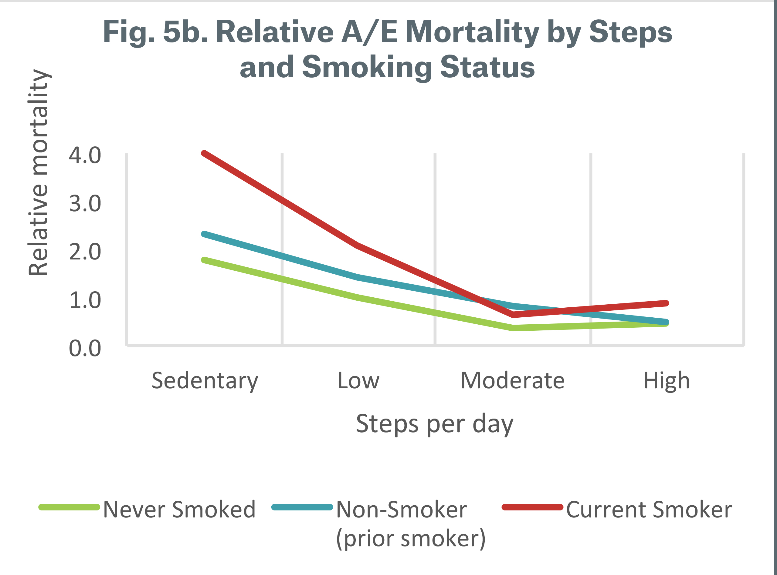 Figure 5b Relative A/E Mortality* by Steps and Smoking Status