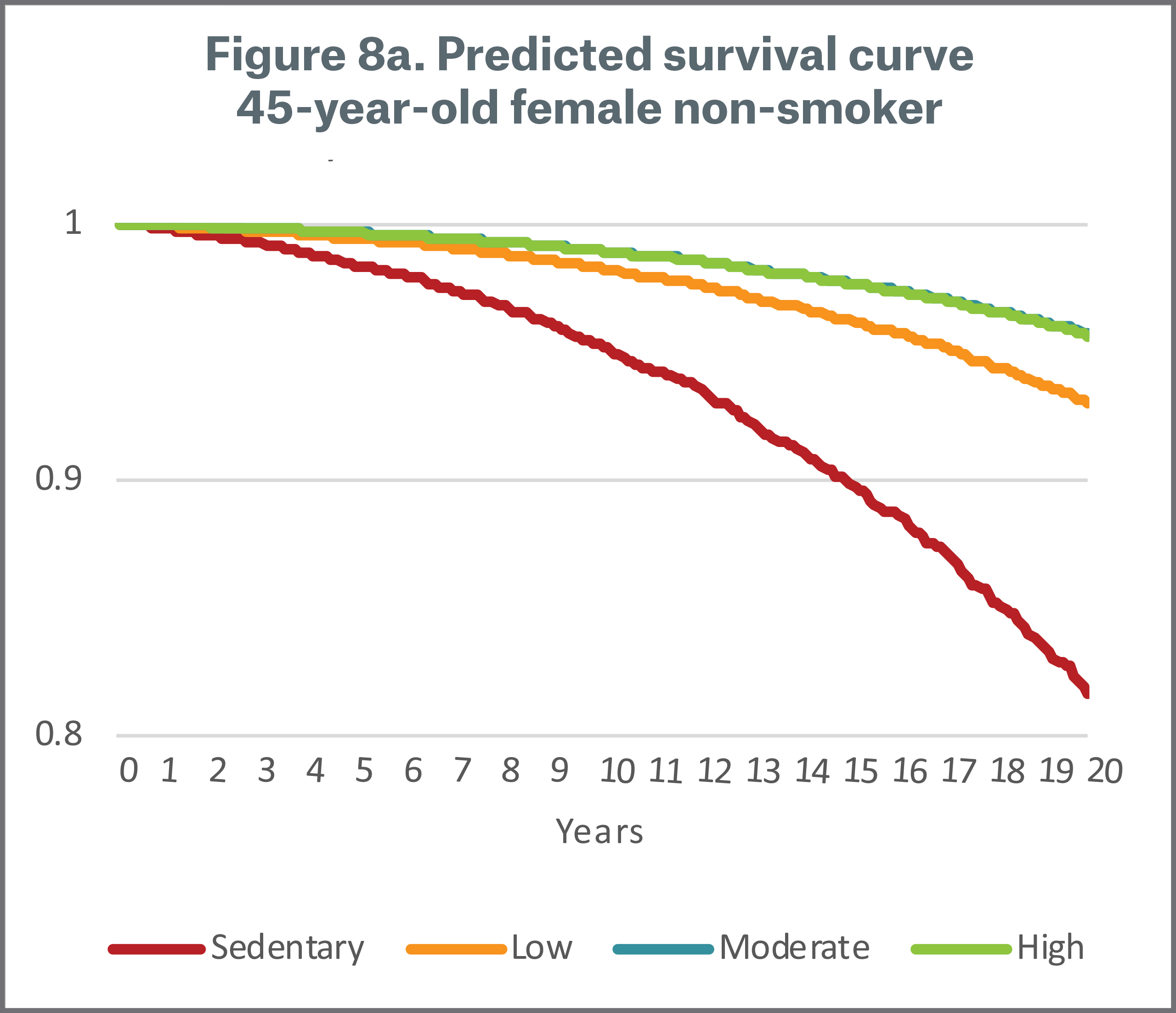 Figure 8a Predicted Survival Curve 45 year old Female non-smoker