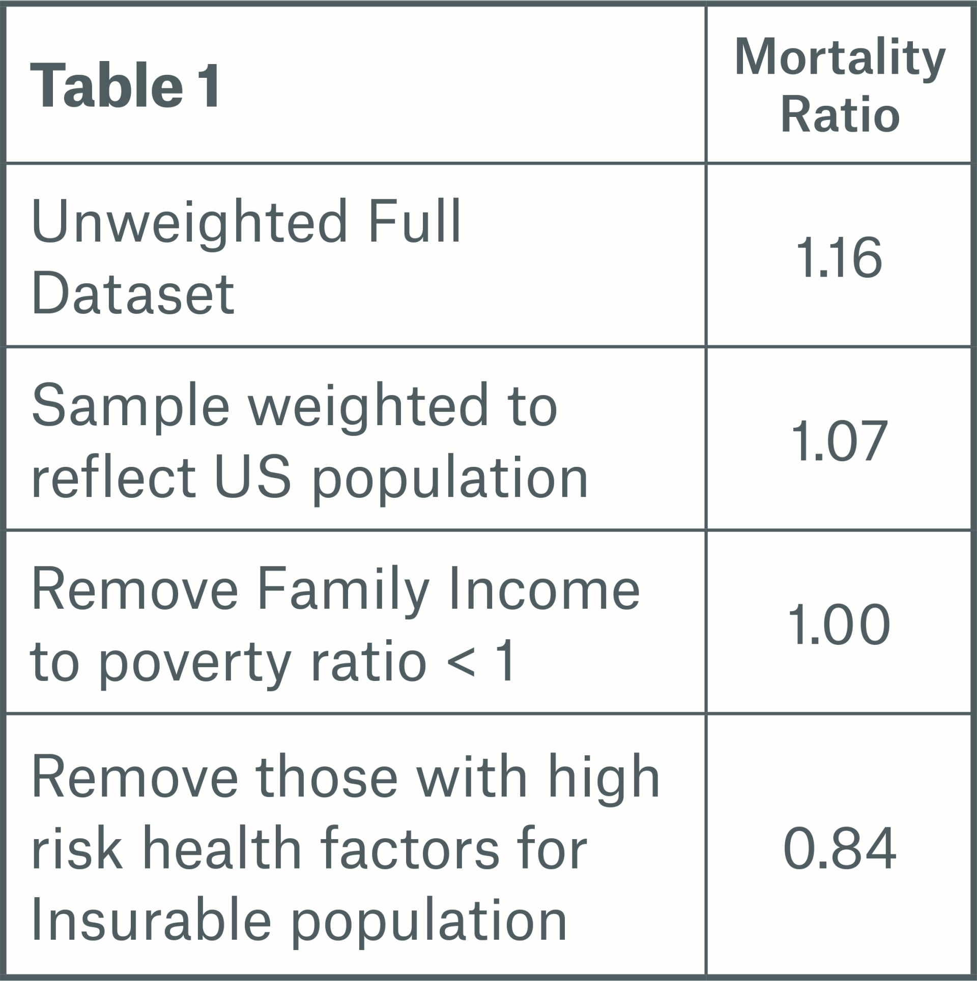 Table 1 Image xpected mortality ratios