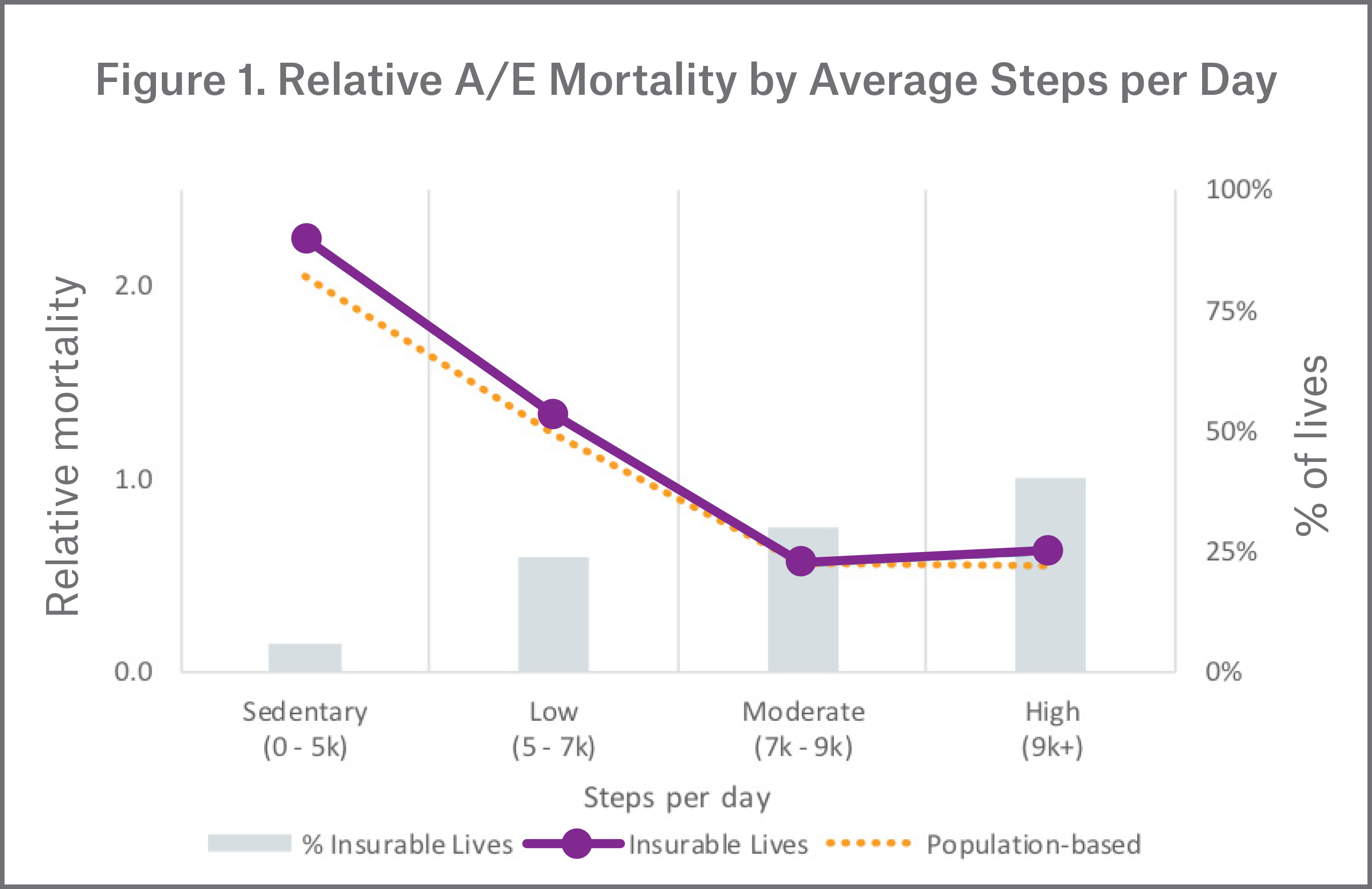 Relative A/E Mortality by Average Steps per Day Figure
