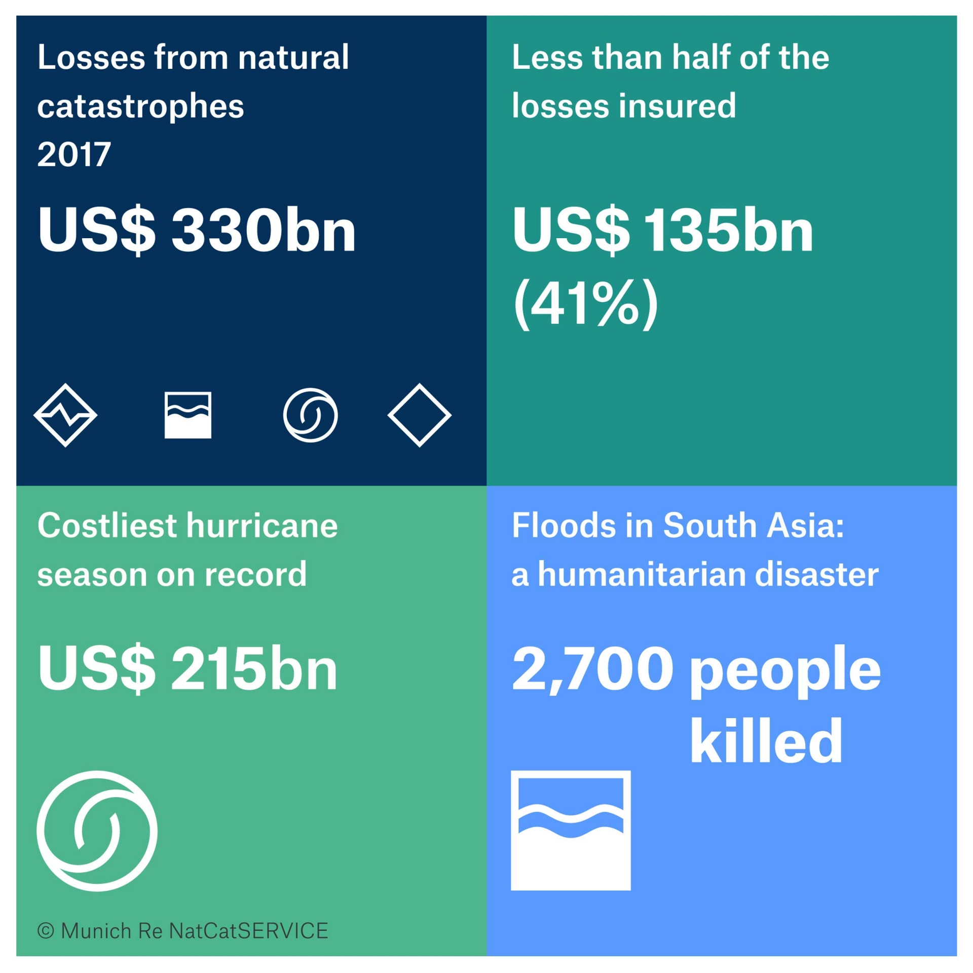Natural catastrophe review: Series of hurricanes makes 2017 year of highest insured losses ever