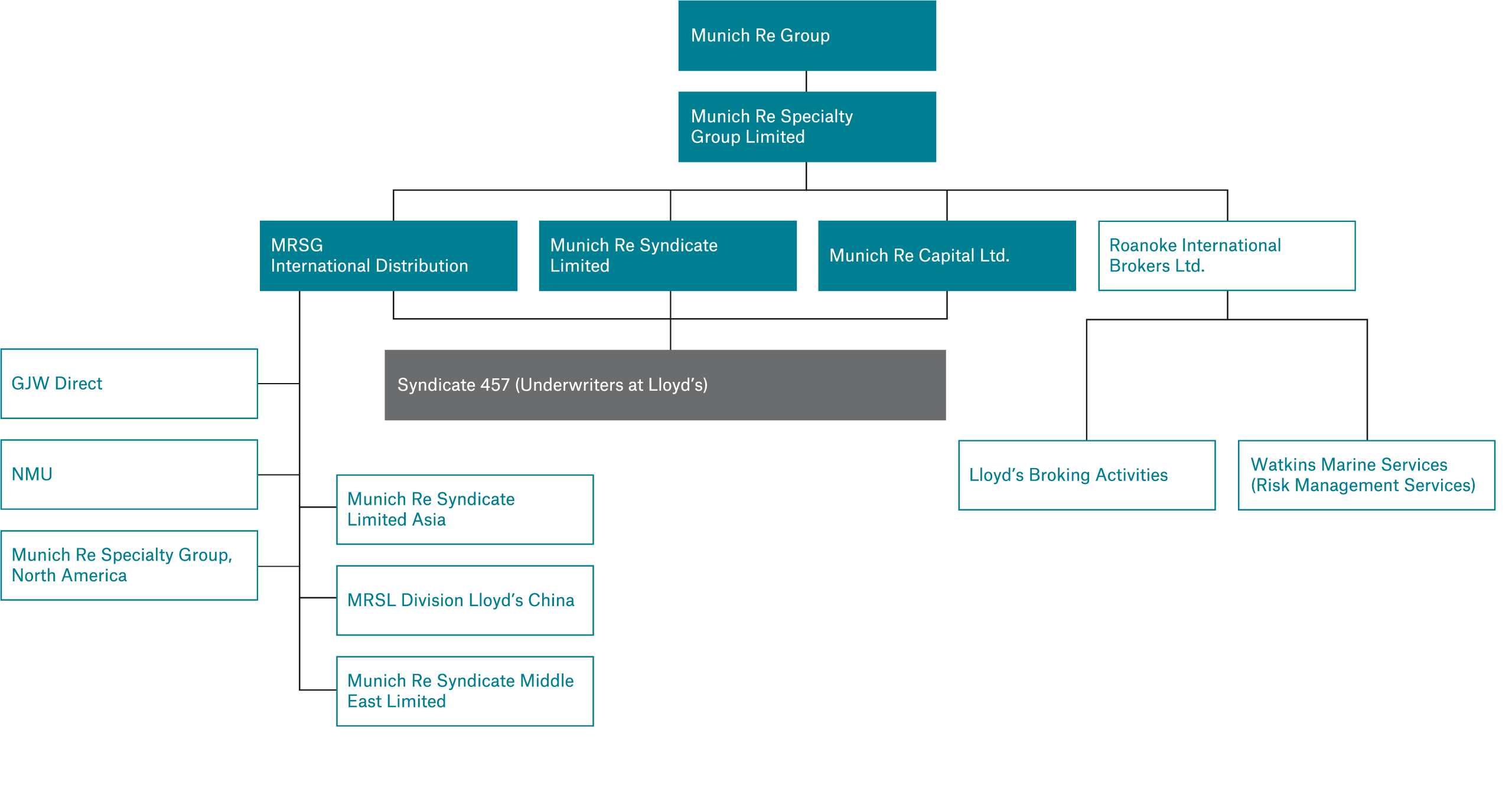 Company structure Munich Re Syndicate Limited Group