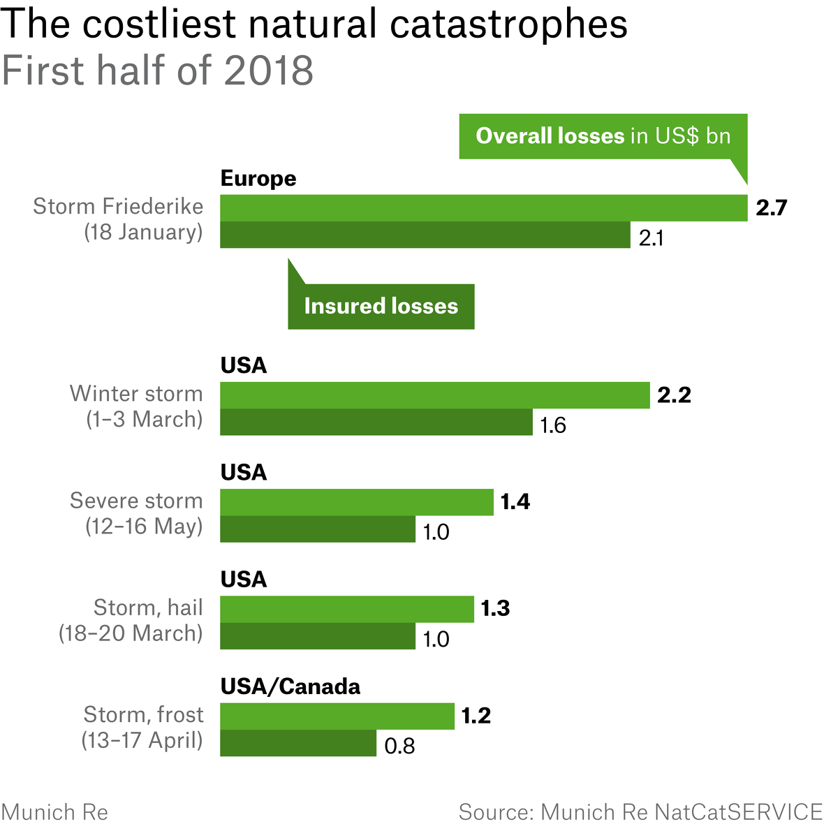 Winter Storm Friederike in Europe was the costliest natural catastrophe in the first half of 2018