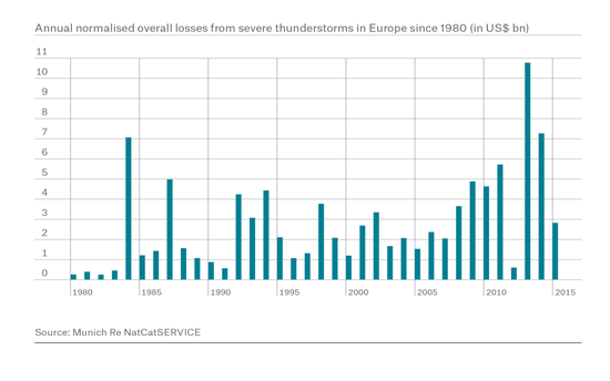 In certain regions of Europe, the intensity of thunderstorms has increased over recent years. Prevention is key to keep losses at low levels.
