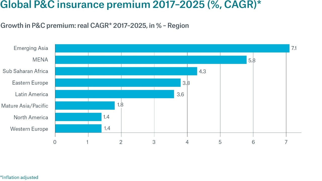 The global economic environment continues to be a key driver for the insurance markets.