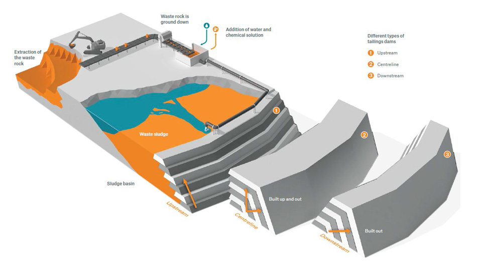 Waste can be found wherever there are mining operations. Non-solid waste is collected in basins called tailings ponds, which are contained by dams. The failure of such a dam can have catastrophic consequences. If structures like these are to remain insurable, their individual risk situation must be analysed.