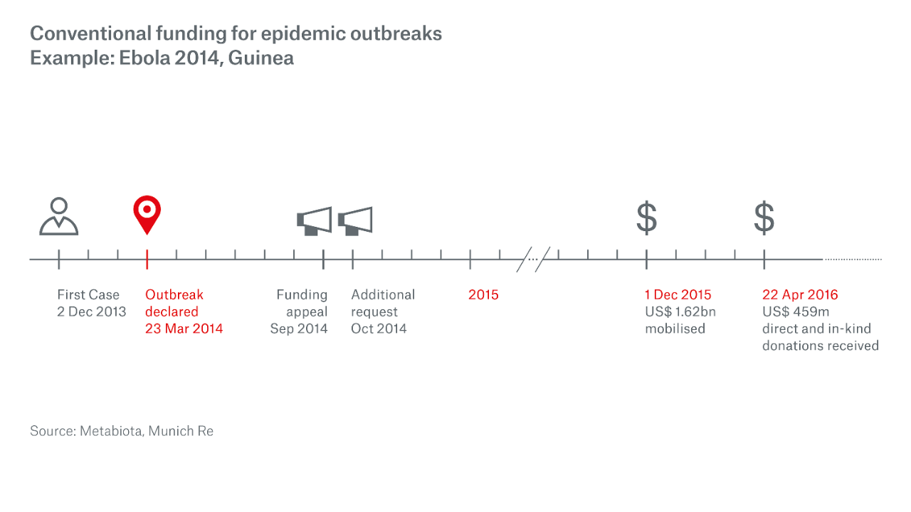 The world was unprepared for the Ebola crisis in West Africa in 2014. The international response was too slow in coming, thus failing to avoid a humanitarian and economic disaster for the countries affected.