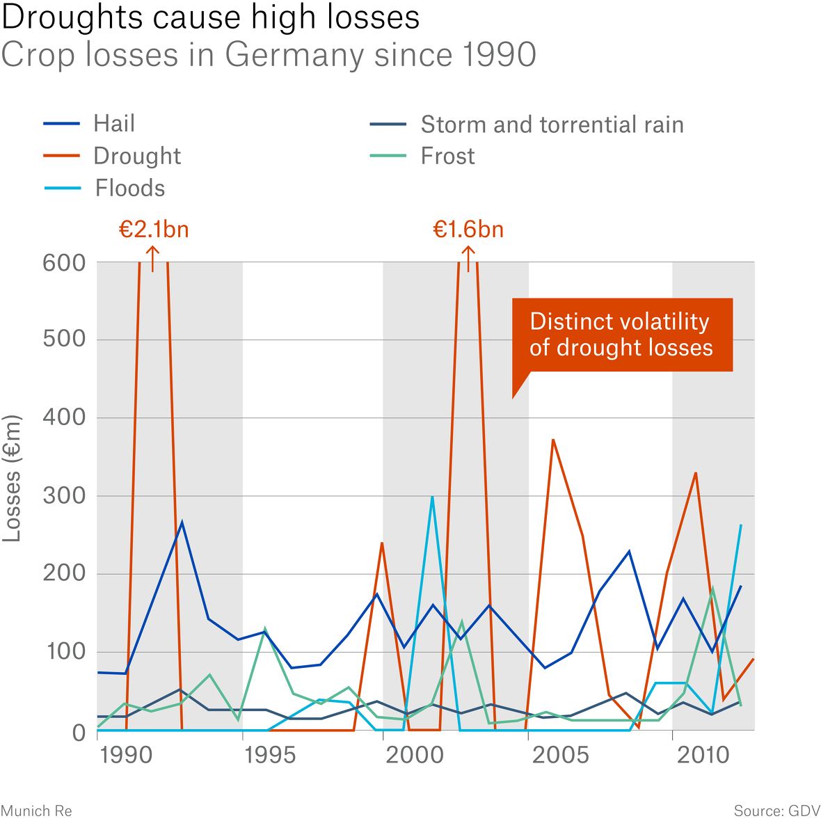 Comparatively high loss potential and distinct volatility of drought losses in Germany
