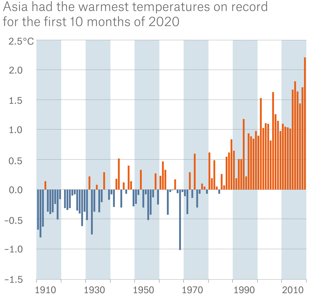 Asia had the warmest temperatures on record for the first 10 months of 2020