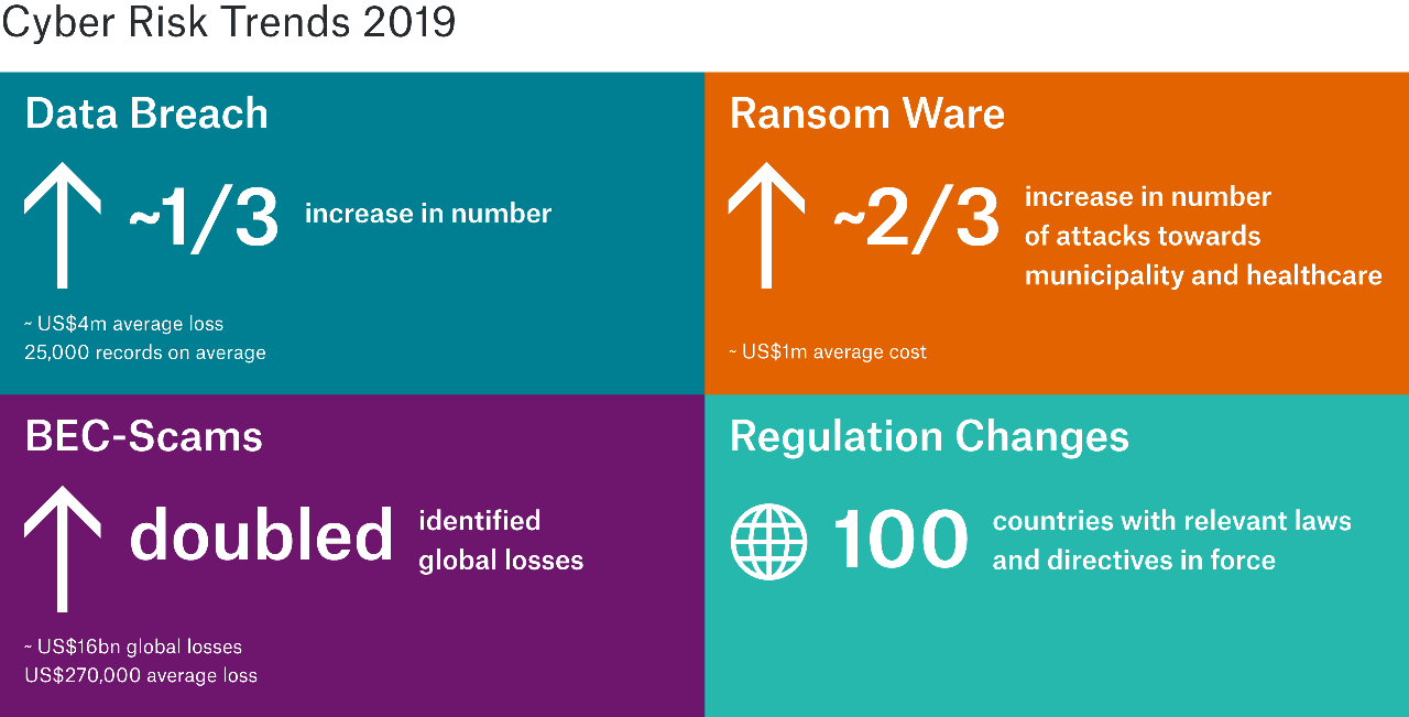 Graph with information on the increase of Data Breach (plus 1/3), Ransomeware (plus 2/3), BEC-Scams (doubled) and regulatory changes (100 countries)